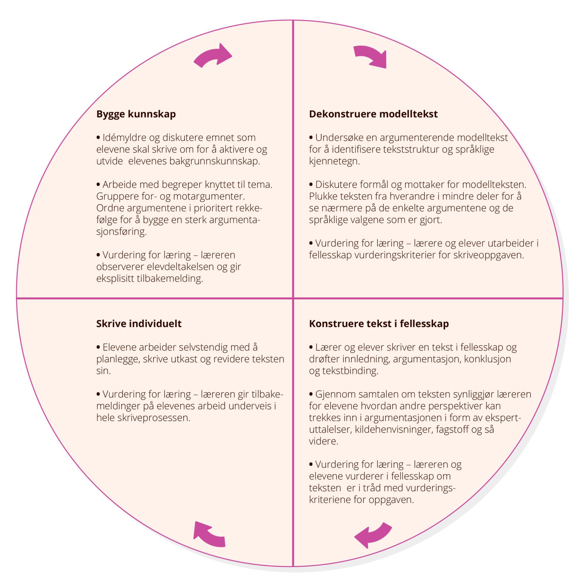 Modellen Sirkelen for undervisning og læring