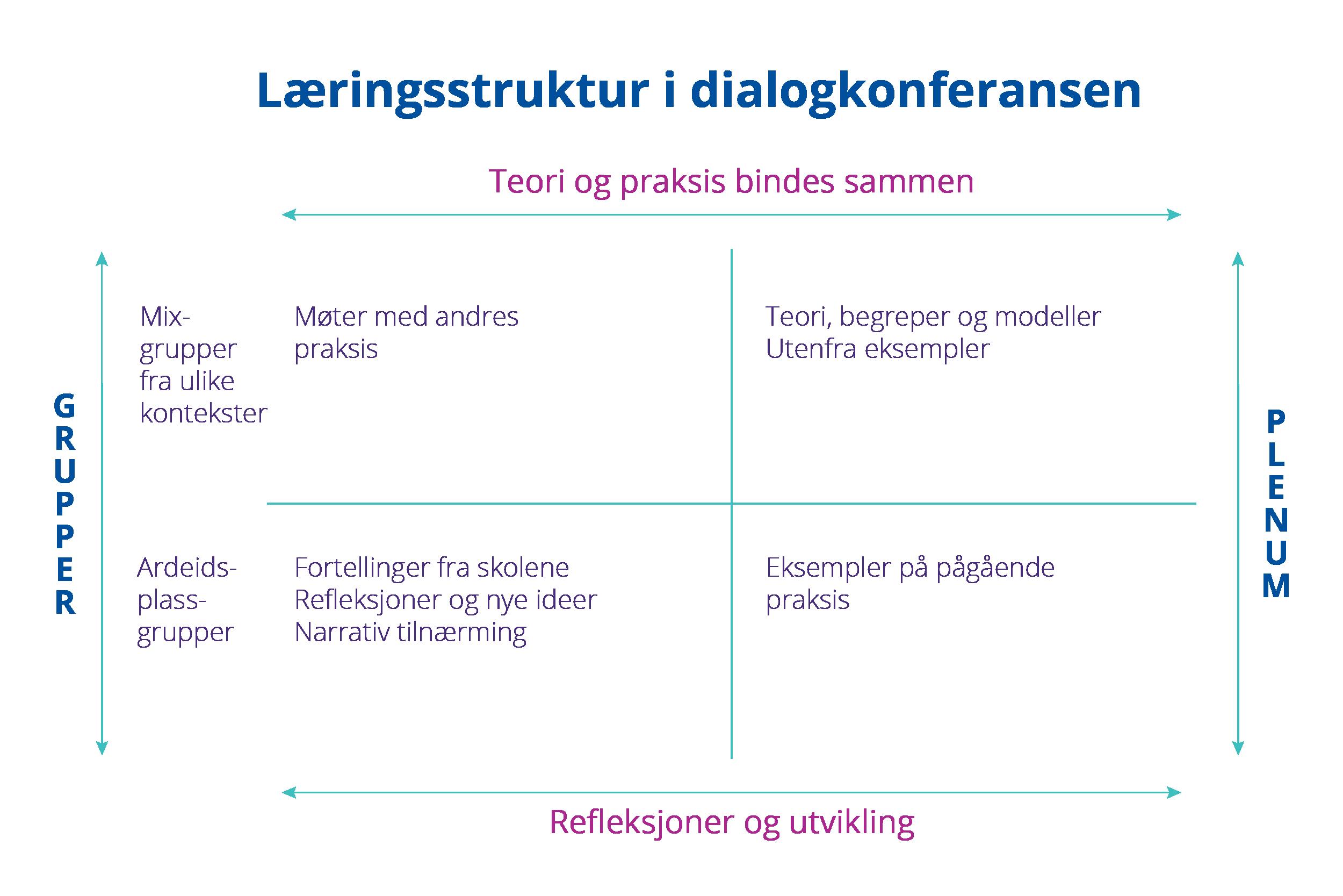 Modell for dialogkonferansen