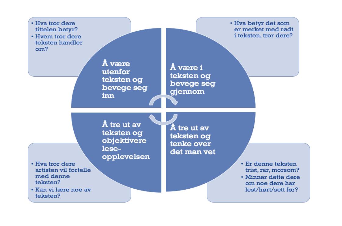 Modell Langer Utenfor teksten, i teksten, ut av teksten, objektivisering